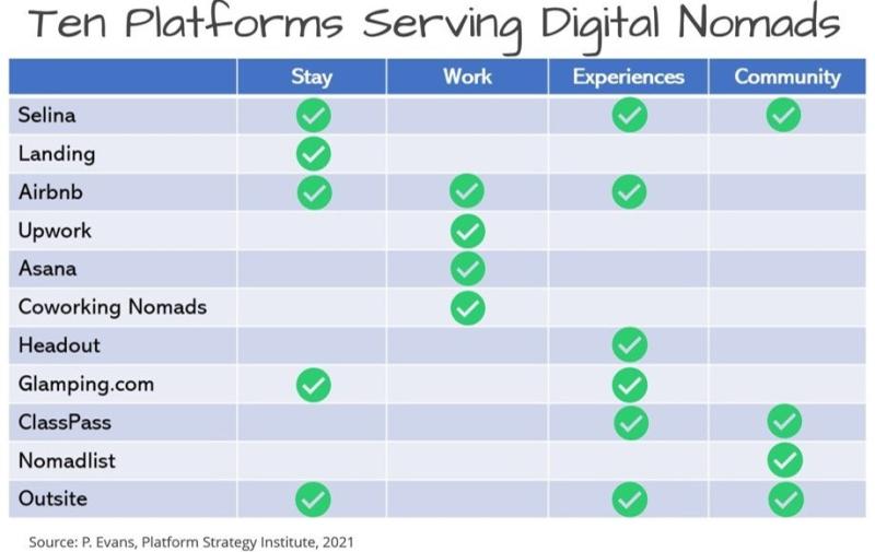 Platforms supporting digital nomads