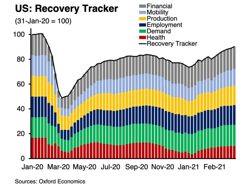 Recovery tracker