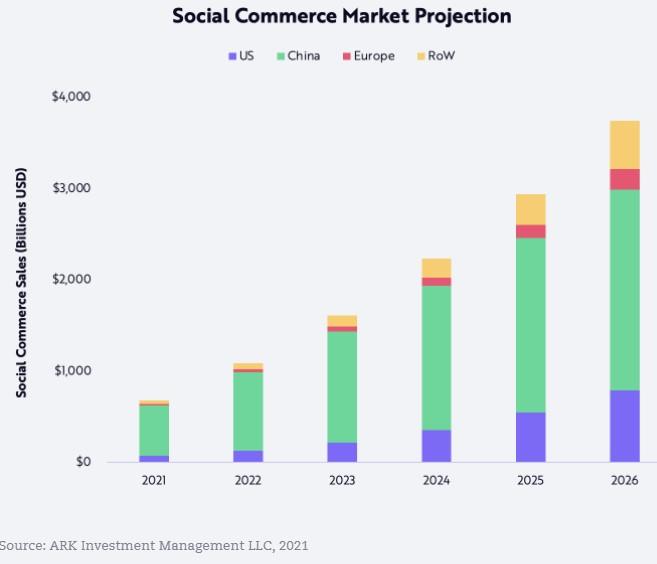 Ark social commerce forecast