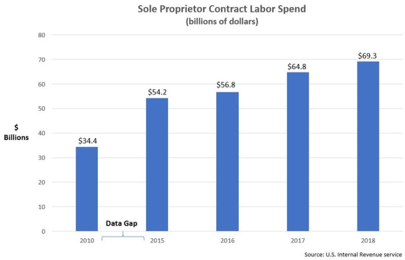 SMB contract labor spend 2018