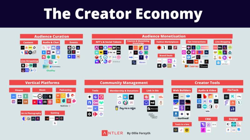 Creator economy map