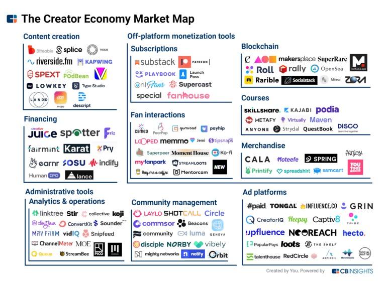 Cb insights creator economy map