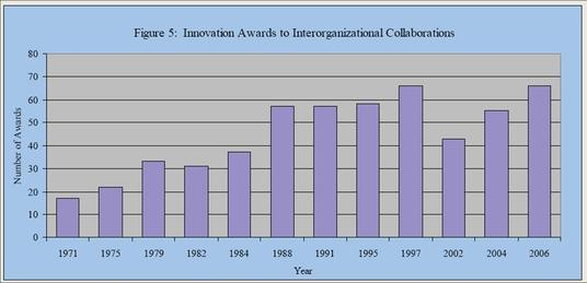 Collaborative_innovation_2