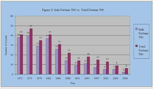 Fortune_500_innovation_2
