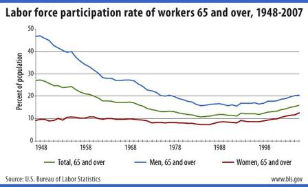 Workforce_participation_2